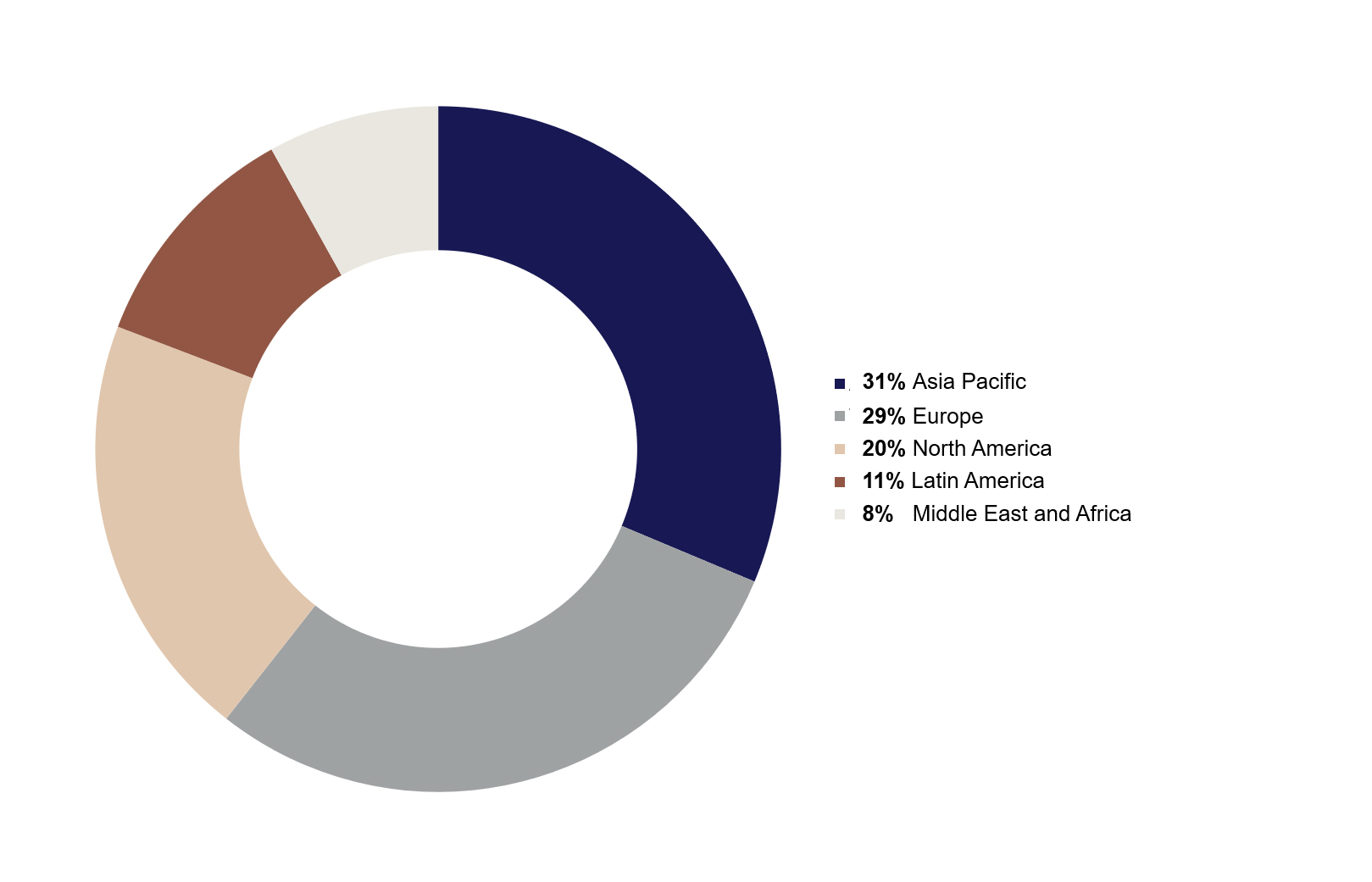 Regional distribution of decorative paints