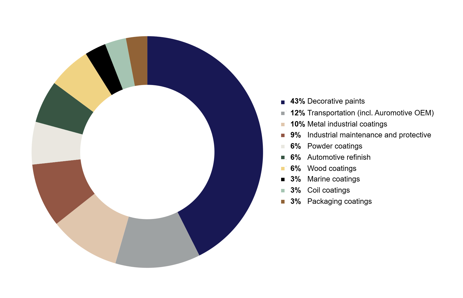 Value of the global paints market